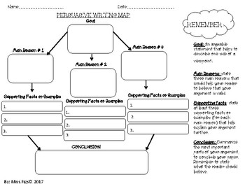 Persuasive Writing Map