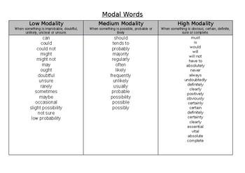 Persuasive Writing Modality Word List