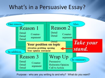 Persuasive Writing PowerPoint Presentation