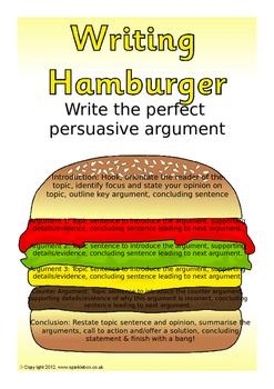 Persuasive Writing Structure Hamburger