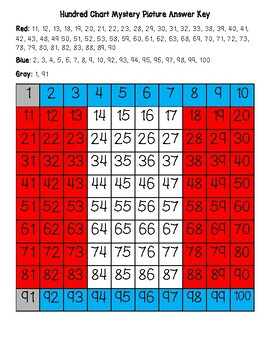 Peru Flag Hundred Chart Mystery Picture with Number Cards