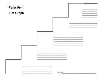 Peter Pan Plot Graph - J.M. Barrie