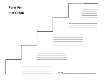 Peter Pan Plot Graph - J.M. Barrie