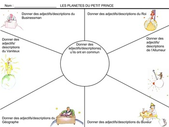 Petit Prince Planets Graphic Organizer