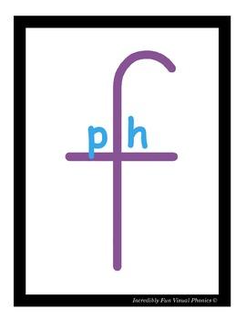 Ph Digraph Poster