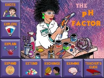 pH Presentation and activity