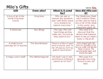 Phantom Tollbooth - Milo's Gifts