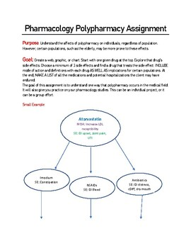 Pharmacology Polypharmacy Assignment