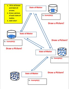 Phase Change Solid, Liquid, Gas, Plasma Chart