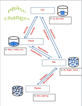 Phase Change Solid, Liquid, Gas, Plasma Chart