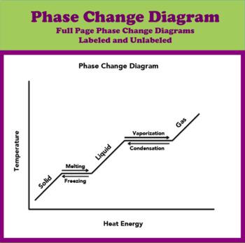 Phase Change Diagram By Soltis S Science Shop Tpt