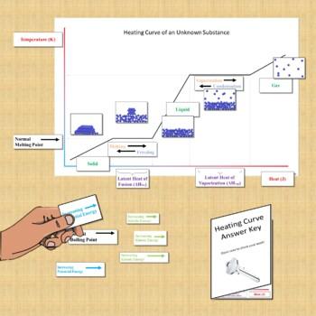 Phase Change Diagram Card Sort
