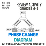 Phase Change Diagram Manipulative
