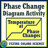 Phase Change Diagram Worksheet (Quick) NGSS MS-PS1-4 and M