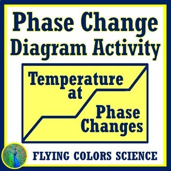 Phase Change Diagram Activity Worksheet NGSS MS-PS1-4 (Heat, Thermal Energy)