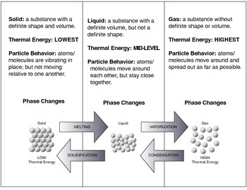 Phase Change Foldable - Solid, Liquid, Gas