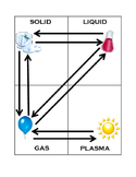 Phase Change Identification Activity