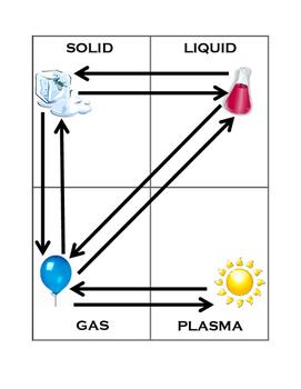 Phase Change Identification Activity