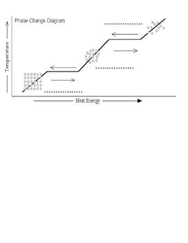 Phase Change Notes Handout (follows presentation)