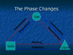 Phase Changes (Endothermic and Exothermic)
