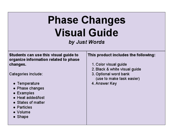 Phase Changes Visual Guide