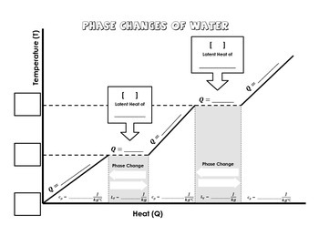 Phase Changes of Water Diagram
