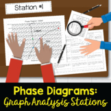 Phase Diagram Activity Stations