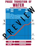 Phase Transition Of Water