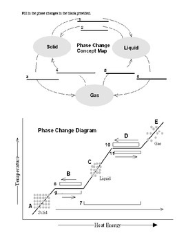 Phases Changes in Matter Worksheets - Middle School Science