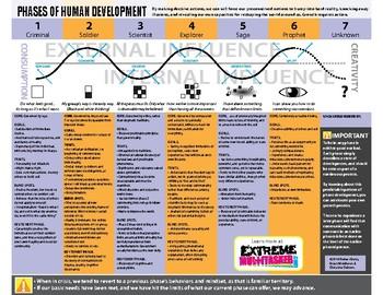 Phases of Development