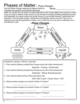 Phases of Matter - Phase Introduction and Phase Change Activity