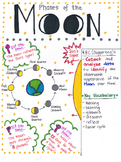 4th Grade Phases of the Moon