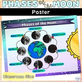 Lunar Phases of the Moon Classroom Poster Decor