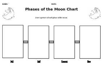 Phases of the Moon Flow Chart
