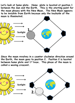 Phases of the Moon Made Simple!
