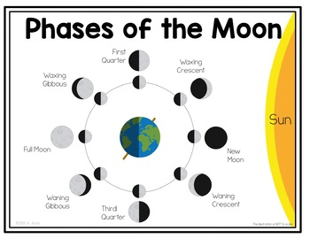 Phases of the Moon Posters and Interactive Notebook INB Set