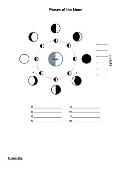 Phases of the Moon Quiz