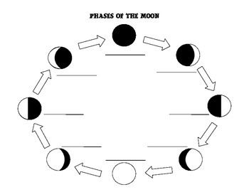 Phases of the Moon Templates
