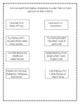 Phillis Wheatley and Laura Ingalls Wilder T-Chart Sort