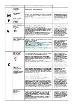 Philosophy for Children - Ethics - Ownership (sharing)