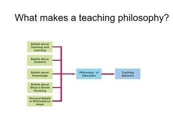 Philosophy of Education At The Movies