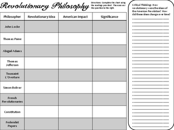 Philosophy of the American Revolution Primary Source Activity