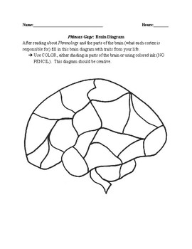 Phineas Gage- Create Your Own Phrenology Chart