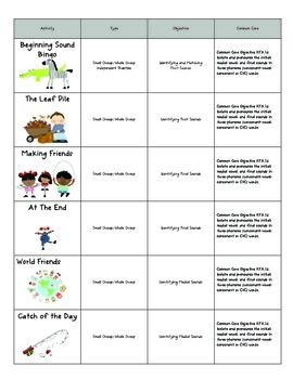 Phoneme Isolation Activities: Beginning, Middle and Ending Sounds