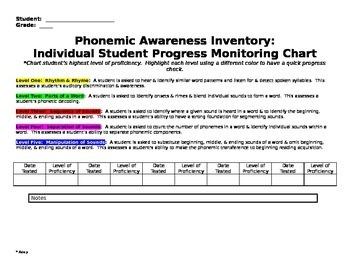 Phonemic Awareness Reading Inventory Assessment