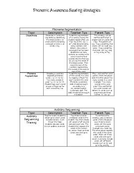 Phonemic Awareness Strategy Tips