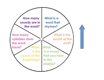 Phonemic Awareness Wheel