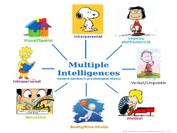 Phonemic Awareness and Multiple Intelligence