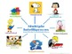 Phonemic Awareness and Multiple Intelligence