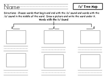 Phonemic Awareness and Phonics Tree Maps